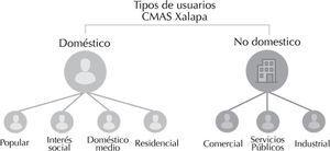 Tipo de usuarios según cmas Xalapa (2016)