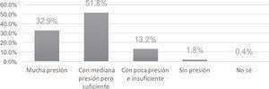 Distribución porcentual del nivel de presión del agua potable que llega a las viviendas