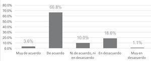 Distribución porcentual de la opinión de los usuarios respecto de la continuidad del servicio de agua potable