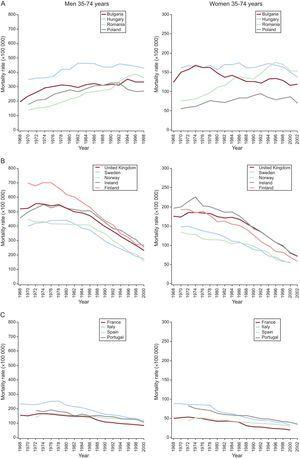 Coronary heart disease mortality in Europe from 1968 to 2002 (British Heart Foundation Statistics). A, Former Soviet Union members; B, North European countries; C, South European countries. Left graphs, men; Right graphs, women.