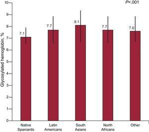 Mean glycosylated hemoglobin values in the population with diabetes mellitus in Spain: native Spaniards compared with immigrants.