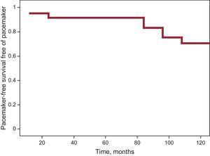 Estimated probability of pacemaker-free survival at 90 months follow-up.