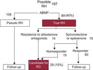 Management of patients with possible resistant hypertension in the study. Note that ambulatory blood pressure monitoring excluded the majority of patients with pseudoresistant hypertension and indicated their observed response to aldosterone antagonists, which led to only 15% of patients being selected as candidates for renal denervation. ABPM, ambulatory blood pressure monitoring; RD, renal denervation; RH, resistant hypertension.