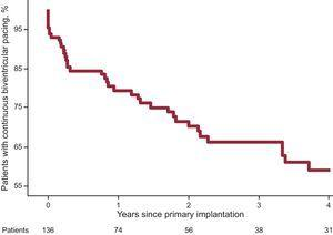 Identification of loss of continuous biventricular pacing with respect to the time interval since primary implantation of the device.