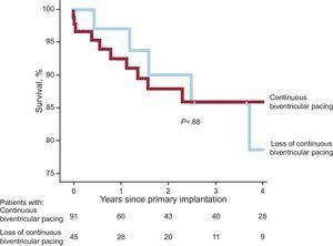 Kaplan-Meier survival curves in the groups of patients with and without continuous biventricular pacing; no statistically significant differences were observed (log-rank test).