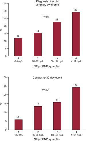 Frequency of the diagnosis of acute coronary syndrome (upper graph) and of the 30-day composite event (lower graph) according to N-terminal pro-brain natriuretic peptide quartiles. NT-proBNP, N-terminal pro-brain natriuretic peptide.