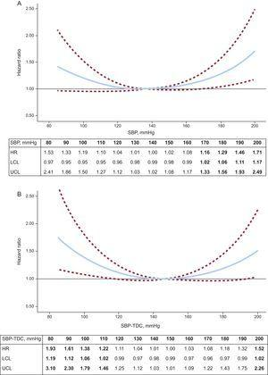 Systolic blood pressure (mmHg) and all-cause mortality. A: Adjusted hazard ratios for all-cause mortality by baseline systolic blood pressure; the referent point was 136mmHg. B: Adjusted hazard ratios for all-cause mortality by time-dependent systolic blood pressure; the referent point was 147mmHg. Based on proportional hazards models adjusting for age in categories; sex; education, use of antihypertensive medication, proxy to the Charlson comorbidity index, smoking, physical activity, and 2-term fractional polynomial transformations of body mass index. The upper and lower 95% confidence intervals are denoted by dotted lines. HR, hazard ratio; LCL, lower confidence level; SBP, systolic blood pressure; SBP-TDC, systolic blood pressure as time-dependent covariate; UCL, upper confidence level.