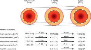 Serial changes in intravascular ultrasound measurements over postprocedure, 6 months, and 2 years after Absorb BVS implantation. NIH, neointimal hyperplasia. IVUS, intravascular ultrasound.
