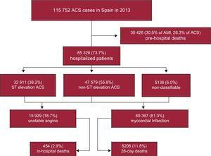 Flow-chart with the number of acute coronary syndrome cases in Spain: population data, out-of-hospital deaths and mortality at 28 days after symptom onset in hospitalized patients. ACS, acute coronary syndromes; AMI, acute myocardial infarction.