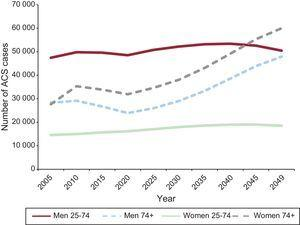 Number of acute coronary syndrome cases, trend from 2005 to 2049 by sex and age group in the Spanish population. ACS, acute coronary syndromes.