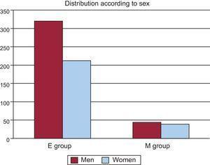 Distribution according to sex. E group, median sternotomy; M group, ministernotomy.