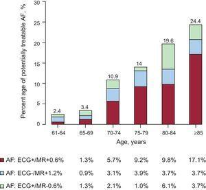 Prevalence of undiagnosed atrial fibrillation according to age group. AFABE study, 2012. AF, atrial fibrillation; ECG, electrocardiogram; MR, medical records.
