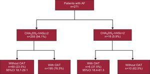 Oral anticoagulation treatment in participants with and without a history of atrial fibrillation according to their medical records (n=271). AFABE study, 2012. 95%CI, 95% confidence interval; AF, atrial fibrillation; OAT, oral anticoagulation therapy.