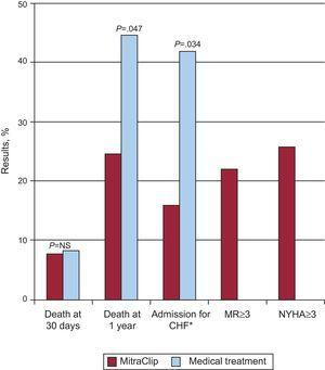 Summary of the principle results of the EVEREST high-risk cohort. CHF, congestive heart failure; MR, mitral regurgitation; NS, not significant; NYHA, New York Heart Association. *Comparison with historic cohort.
