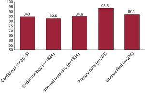 Percentage of patients at very high cardiovascular risk with low-density lipoprotein cholesterol levels over 70mg/dL according to the specialty of the attending physician.