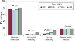Patient outcomes during admission and short-term follow-up by age group. Significance calculated using the chi-square test for linear trend.