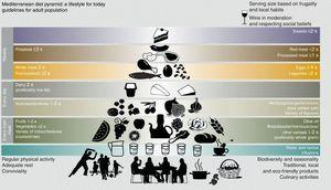 Mediterranean Diet Pyramid Created by the Fundación Dieta Mediterránea de Barcelona (Mediterranean Diet Foundation of Barcelona [2010 edition]). s: serving. The use and promotion of this pyramid is recommended without any restriction. Reprinted with permission from Bach-Faig et al.4