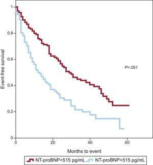 Kaplan-Meier curve of event-free survival by NT-proBNP values >515 pg/mL in patients with asymptomatic aortic stenosis. NT-proBNP, N-terminal pro-B-type natriuretic peptide.