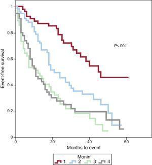 Kaplan-Meier curve of event-free survival according to Monin score quartiles in patients with asymptomatic aortic stenosis.