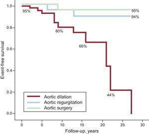 Kaplan-Meier curves corresponding to survival free of aortic dilation, aortic regurgitation, and surgery to treat aortic dilation and/or aortic regurgitation.