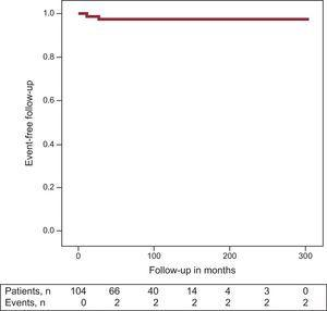Kaplan-Meier analysis of cardiac events in the follow-up, defined as sudden cardiac death or documented ventricular fibrillation in women with previous deliveries (this event rate refers to follow-up in months after diagnosis of Brugada syndrome and not from the pregnancy period).
