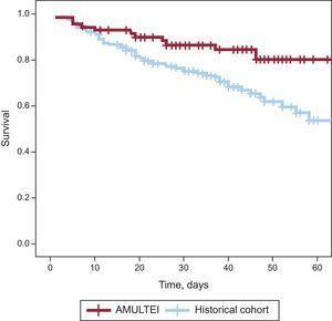 Kaplan-Meier survival curves for each cohort. AMULTEI, Alerta Multidisciplinaria en Endocarditis Infecciosa (Multidisciplinary Alert in Infective Endocarditis).