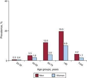 Prevalence of myocardial infarction by age group in the United States (2007-2010).