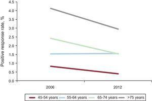 """Difference between 2006 and 2012 in the rates of positive responses, by age group, to the question on """"history of myocardial infarction in the last 12 months"""" in the population surveys of the Spanish National Institute of Statistics."""