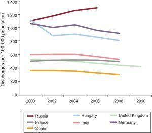 Trends in coronary heart disease hospital discharge rates in various European countries during the last decade.