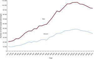 Number of coronary heart disease hospital discharges by sex in Spain between 1977 and 2010. Reproduced with the permission of Dégano et al.15 CHD, coronary heart disease.