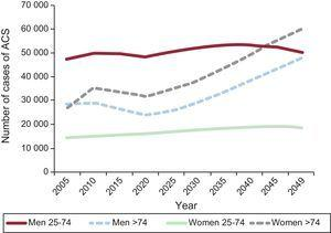 Estimation of the number of expected acute coronary syndrome cases from 2005 to 2049 by sex and age group in the Spanish population. Reproduced with the permission of Dégano et al.15 ACS, acute coronary syndrome.