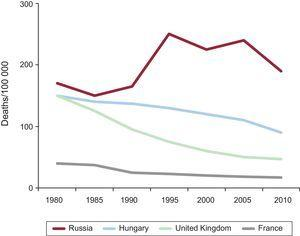 Trends in the rates of mortality from ischemic heart disease among those younger than 65 years in various European countries.