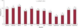 Monthly frequency distribution of death in chronic heart failure patients.