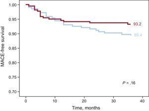 Kaplan-Meier event-free survival curves in the 2 groups of patients at 3 years' follow-up. A major event was considered a composite of all-cause death, myocardial infarction, and target vessel revascularization. MACE, major adverse cardiovascular events.