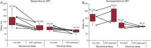 Changes in the timing of maximal mechanical motion and electrical activation after cardiac resynchronization therapy for responders (A) and nonresponders (B). CRT: cardiac resynchronization therapy. Data are expressed as mean (standard deviation). * P < .05 left ventricular dysfunction after optimized cardiac resynchronization therapy vs left ventricular dysfunction before cardiac resynchronization therapy.