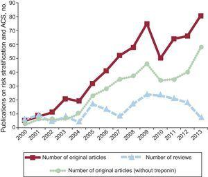 "PubMed search results, 2000-2013 (2013 actual through October 31; estimated for 12 months), for the search terms ""risk stratification"" and ""acute coronary syndrome"". Total number of published original articles (solid line, squares), total articles without troponin as one of the biomarkers (dotted line, circles), and total number of review articles (dashed line, triangles). ACS: acute coronary syndrome."
