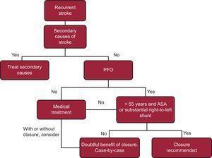 Algorithm for management of recurrent ictus with patent foramen ovale. ASA, atrial septal aneurysm; PFO, patent foramen ovale. According to Leong et al12.