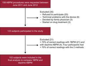 Participant inclusion flowchart. ABPM, ambulatory blood pressure monitoring; 1BPM, 1-h blood pressure monitoring.