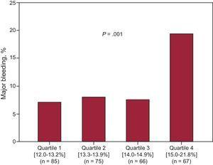Major bleeding complications according to red cell distribution width quartiles.