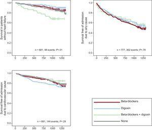 Kaplan–Meier curves for all-cause mortality, admission due to any cause, and admission due to cardiovascular causes based on digoxin use at baseline in the subgroup of patients without heart failure.