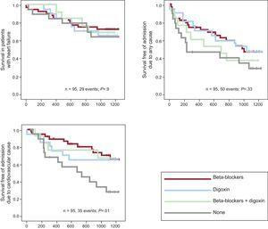 Kaplan–Meier curves for all-cause mortality, admission due to any cause, and admission due to cardiovascular causes based on digoxin use at baseline in the subgroup of patients with heart failure.