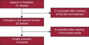 Flow chart illustrating the systematic review performed and final selection of the articles included in the meta-analysis.