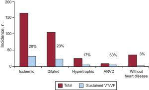 Comparison of the incidence of sustained ventricular arrhythmia by heart disease type. Each pair of columns shows the total number of patients and the number of patients with events. ARVD, arrhythmogenic right ventricular dysplasia; VF, ventricular fibrillation; VT, ventricular tachycardia.