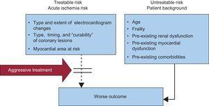 Risk stratification in acute coronary syndrome. A distinction should be made between treatable and untreatable risk. Aggressive pharmacoinvasive intervention may reduce the prognostic impact of the acute ischemic burden, whereas untreatable-risk variables increase the risk of iatrogenic damage.