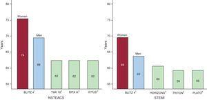 A comparison of mean population ages in the contemporary BLITZ 4 registry of acute coronary syndrome in the Italian coronary care units and the guideline-generating trials for ST-segment elevation myocardial infarction and non—ST-segment elevation acute coronary syndrome. Randomized trials have enrolled patient populations much younger than those observed in clinical practice. NSTEACS, non–ST-segment elevation acute coronary syndrome; STEMI, ST-segment elevation myocardial infarction. Reproduced with permission from Savonitto.7