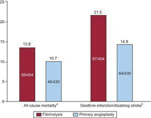 Summary of the meta-analysis of randomized trials comparing fibrinolytic therapy and primary angioplasty in patients with ST-segment elevation myocardial infarction aged ≥ 75 years. aOdds ratio = 0.74 (95% confidence interval, 0.49-1.13; P = .16). bOdds ratio = 0.64 (95% confidence interval, 0.45-0.91; P = .13). Data from Bueno et al.9