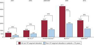 Proportions of patients aged ≥ 75 years in Italian registries of non–ST-segment elevation acute coronary syndrome from year 2001 to 2010.