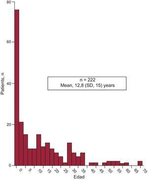 Population distribution by age. SD, standard deviation.