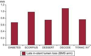 Late in-stent lumen loss in groups treated with bare-metal stents in randomized trials in patients with diabetes. BMS, bare-metal stent; DECODE, A Randomized Study With the Sirolimus-eluting BX-VelocityTM Balloon Expandable Stent in the Treatment of Diabetic Patients With Native Coronary Artery Lesions; DESSERT, The Diabetes Drug Eluting Sirolimus Stent Experience in Restenosis Trial; DIABETES, The Diabetes and Sirolimus-eluting Stent Trial; SCORPIUS, German Multicenter Randomized Single Blind Study of the CYPHER Sirolimus-eluting Stent in the Treatment of Diabetic Patients With De Novo Native Coronary Artery Lesions.