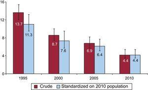 Evolution of 30-day mortality in the French ST-segment elevation myocardial infarction registries (1995-2010). Red bars indicate crude death rates, and blue bars indicate mortality rates standardized on the baseline characteristics of the 2010 population (ie, they indicate the mortality that would be expected for the previous years if the population had the same baseline profile as the 2010 population).